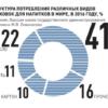 Мировая пищевая промышленность меняет стеклянную упаковку на ПЭТ